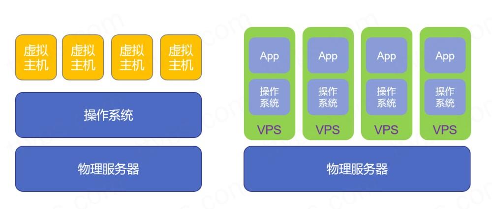 虚拟主机与VPS服务器